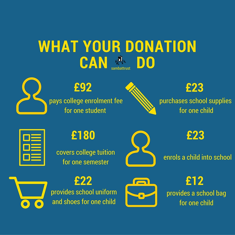 What Your Donation Can Do