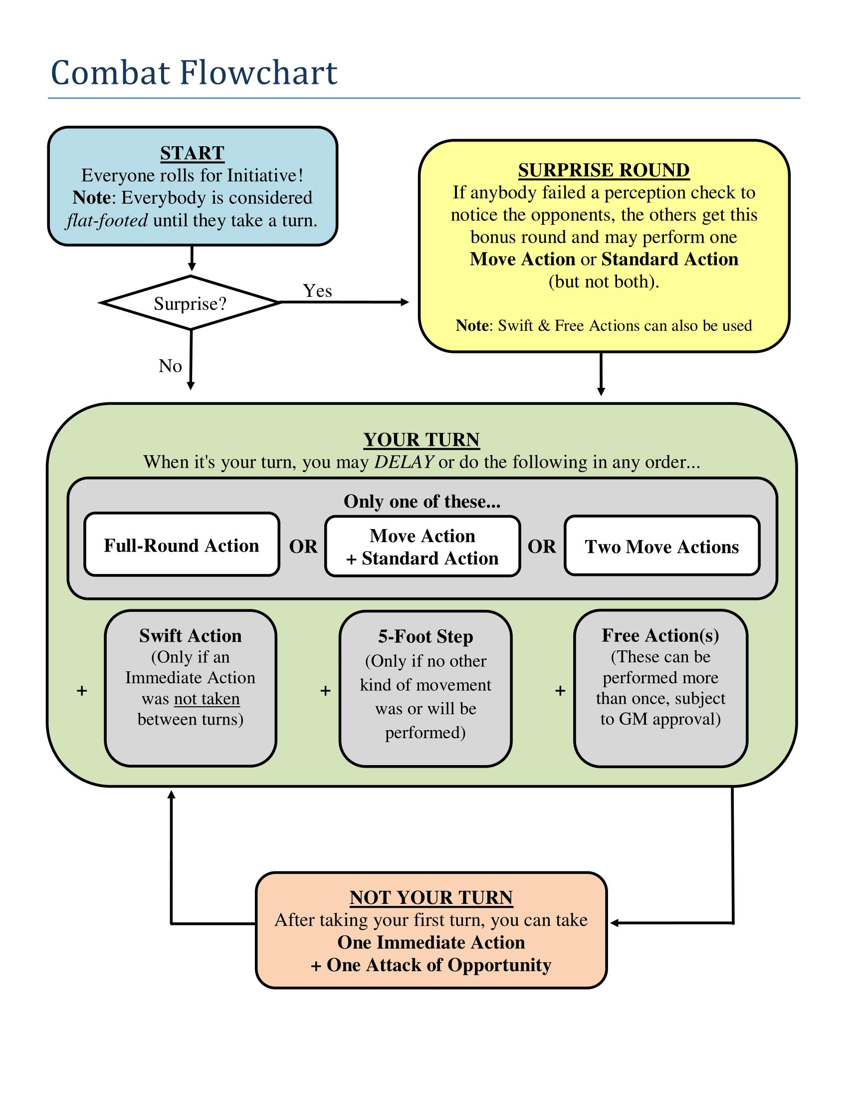 aid - PF Combat Flowchart