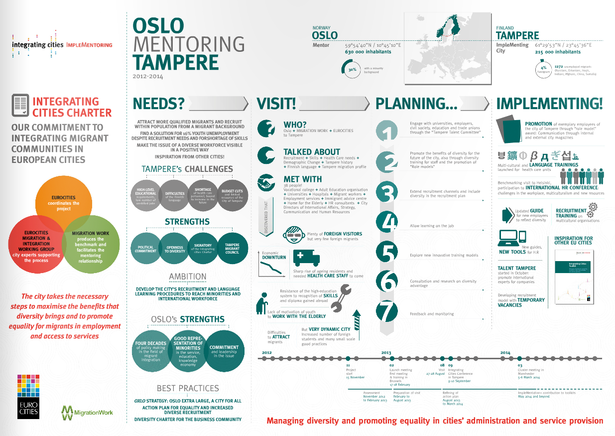 Implementoring Infographic – Oslo mentoring Tampere