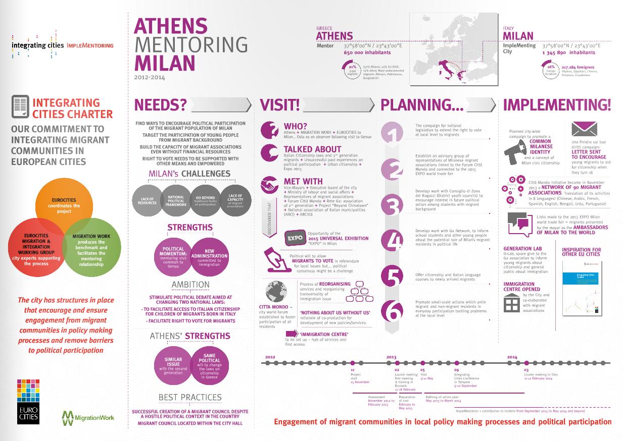 Implementoring Infographic – Athens mentoring Milan