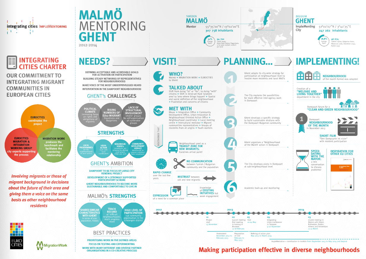 Implementoring Infographic – Malmö mentoring Ghent