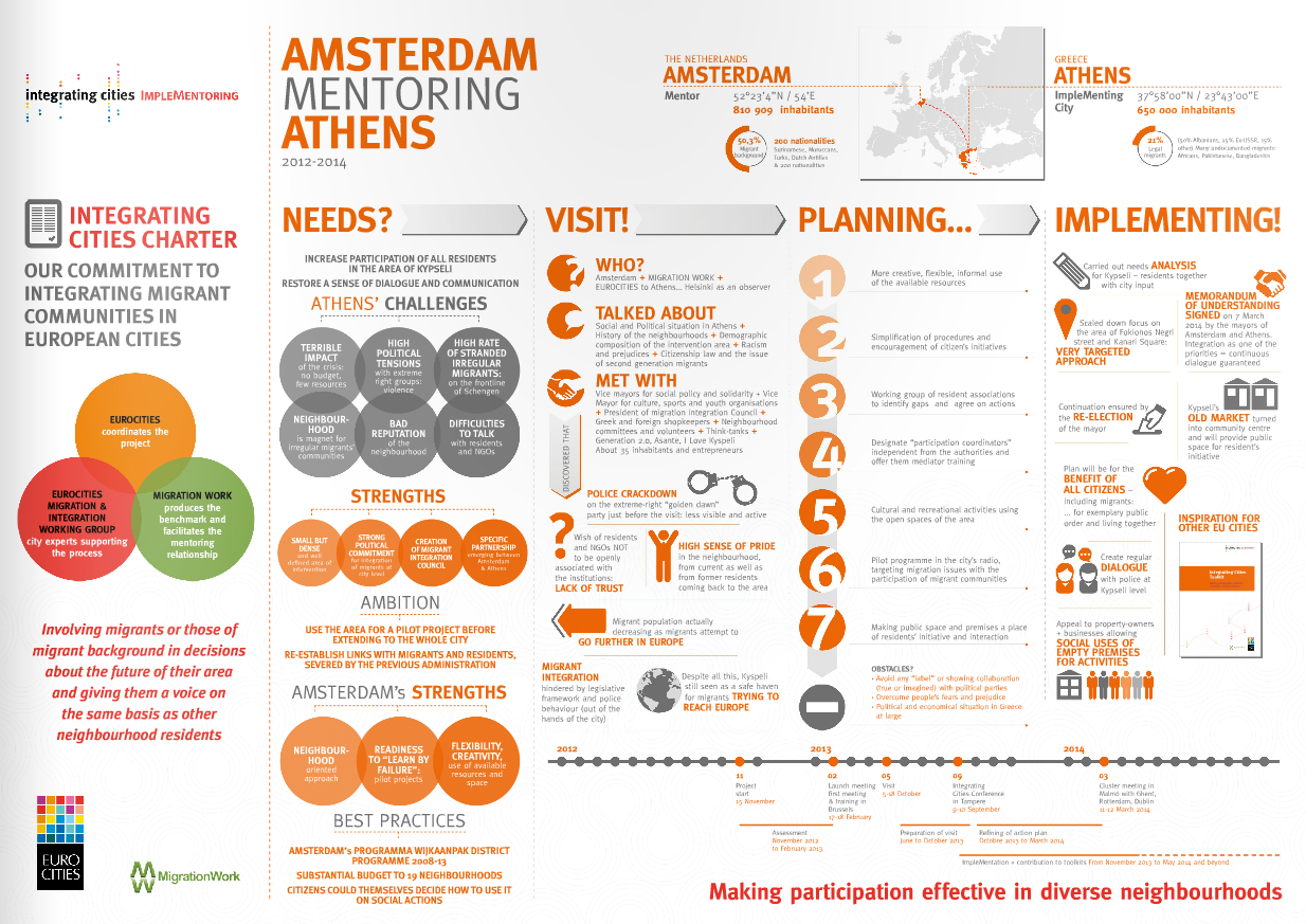 Implementoring Infographic – Amsterdam mentoring Athens