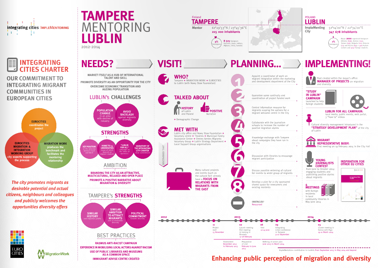 Implementoring Infographic – Tampere mentoring Lublin