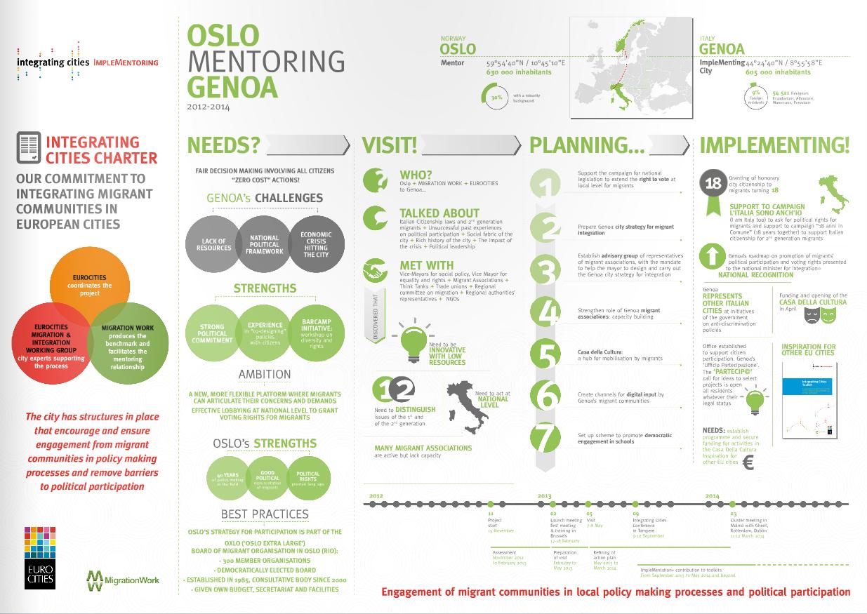 Implementoring Infographic – Oslo mentoring Genoa
