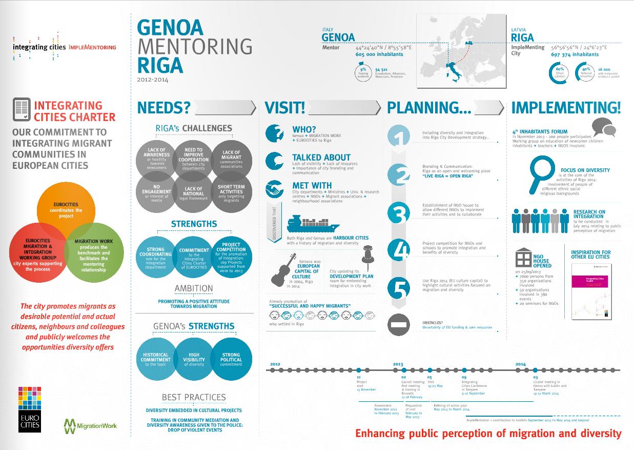 Implementoring Infographic – Genoa mentoring Riga