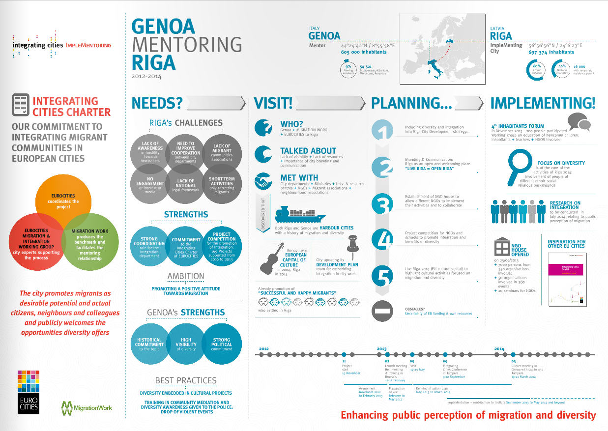 Implementoring Infographic – Genoa mentoring Riga