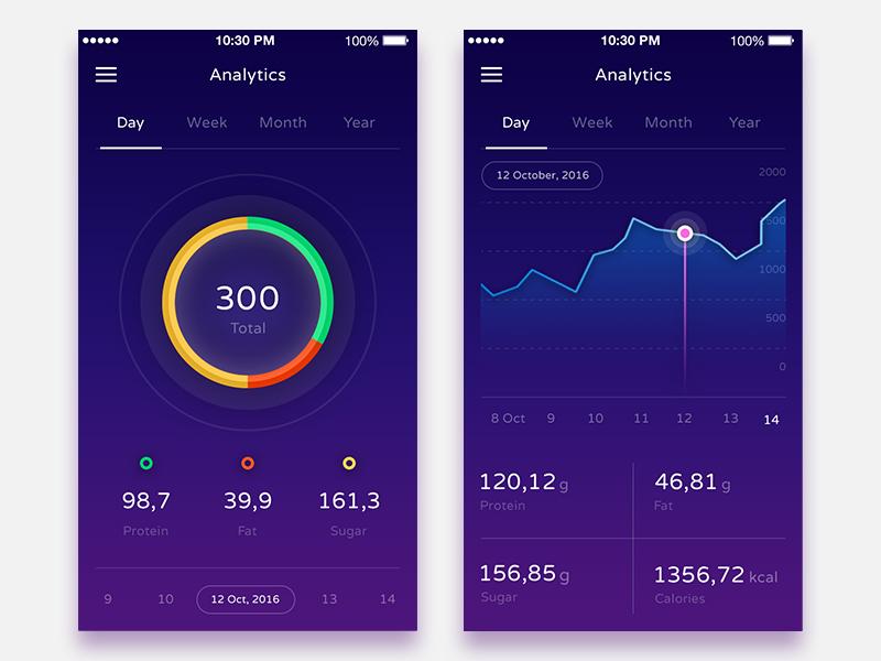 Analytics 001 by Dmitriy Ivanov - Dribbble
