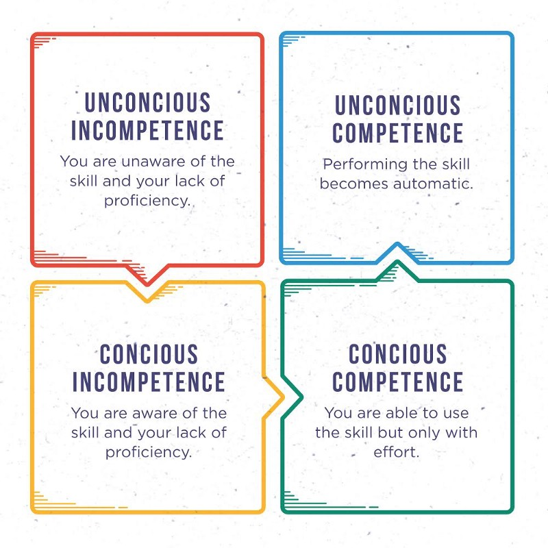 concious-competence