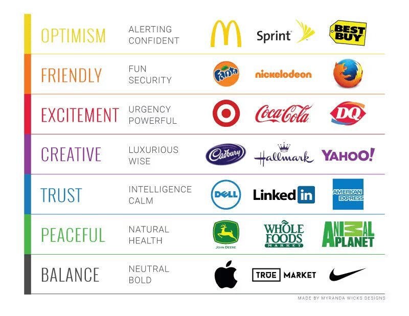 Brand colors and their meanings