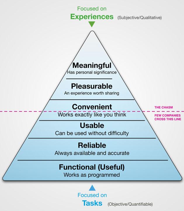 UX Pyramid