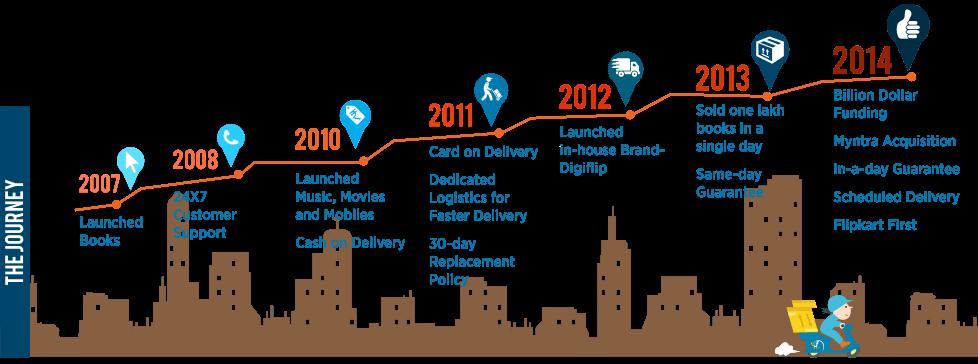 Flipkart milestones