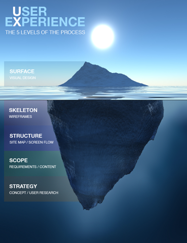 The 5 Levels of UX