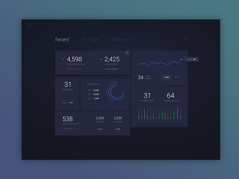 Security Dashboard Exploration by ⋈ Sam Thibault ⋈
