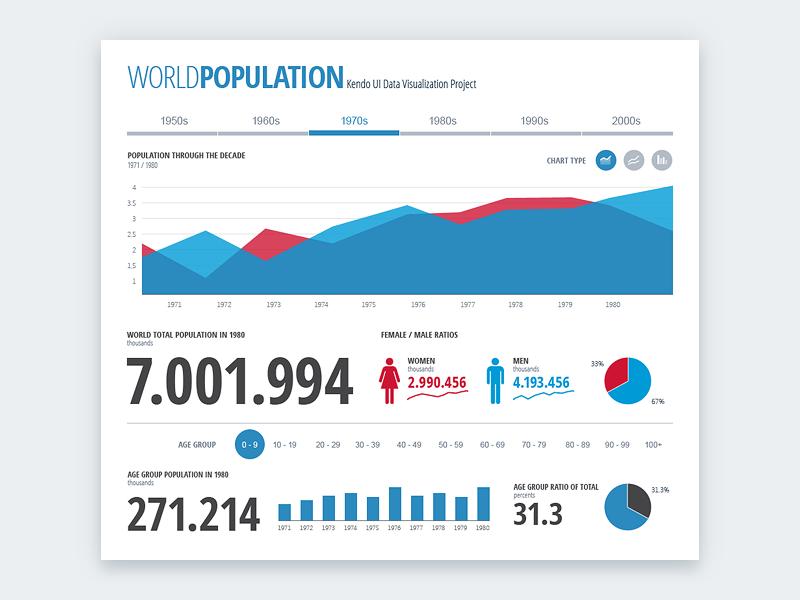 World Population Dashboard by Vasil Yordanov - Dribbble