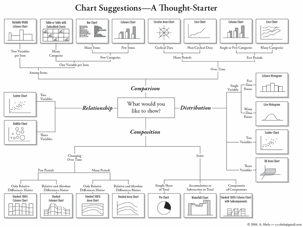 Which type of chart to use?